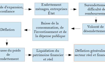Image illustrant l'article Processus_de_déflation_par_la_dette de Clio Prépas