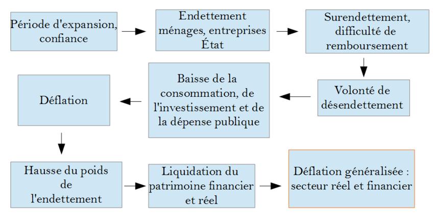 Quels sont les principaux effets d'un processus déflationniste ?