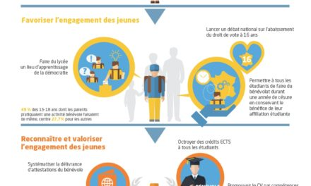 Image illustrant l'article lengagement_des_jeunes_tumblr_1000x1920_zones_1_a_4 de Clio Prépas