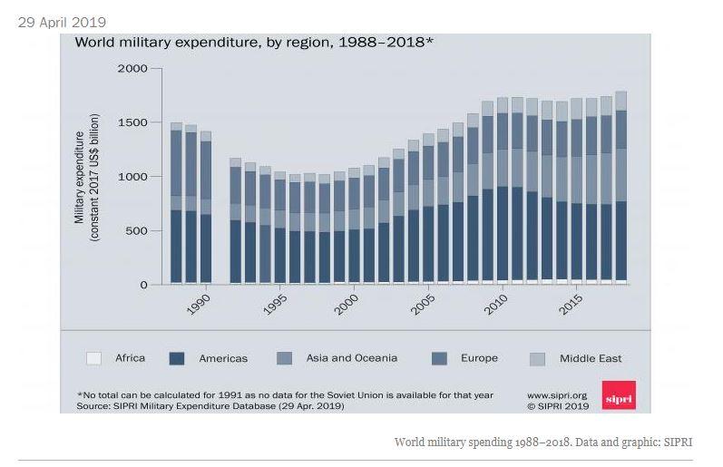 Dépenses militaires mondiales 2018 – + 2.6 %