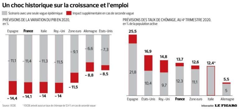 Impact de la crise sur la croissance et l'emploi