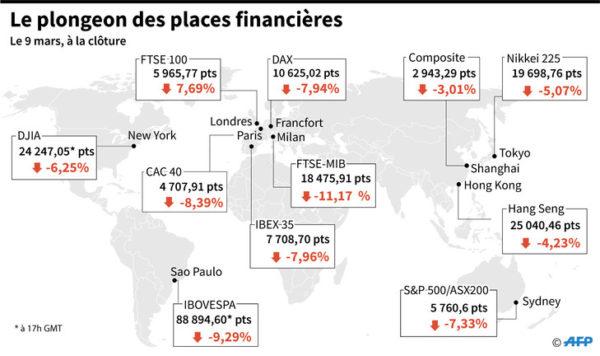plongeon-places-financieres
