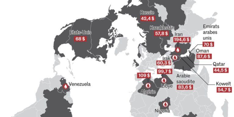 La Covid 19 et le marché du pétrole